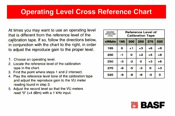 Operating Level Cross Reference Chart